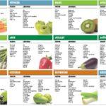 Tableau des fruits et légumes disponibles chaque mois dans l'année